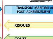 Qu'est l'incoterm Free Alongside Ship