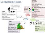carte heuristique vocabulaire relations sociales