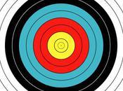 Cible: stratégie pour donner objectif clair quand crée