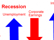 Retour stagflation