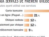 """Quelles solutions pour """"vrai"""" paiement sécurisé carte bancaire"""