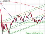Bourse Tokyo Nikkei analyse graphique