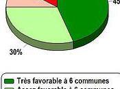 Sondage: trois quarts citoyens faveur fusion, mais...