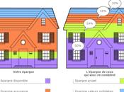 Crédit Agricole comparez votre profil d'épargnant avec celui pairs