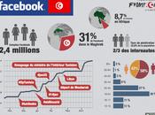Facebook révolution tunisienne
