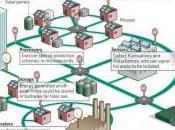 Smart Grids l'avenir énergies renouvelables quotidien