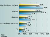 Comment utilisé Internet mobile jeunes