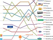 sites e-commerce plus visités début 2011 France