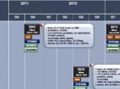 roadmap processeur Qualcomm fuité…