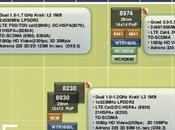 processeurs dual-core cadencés 1.7GHz pour 2011 chez Qualcomm