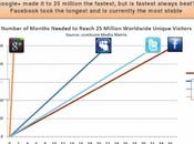 Google+ atteint millions visiteurs