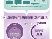 [Infographie] avis consommateurs éléments essentiels dans l'acte d'achat