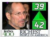 Steve Jobs classé (+3) selon dernier classement Forbes pour l'année 2011