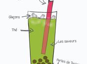 Bubble boisson tendance