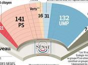 Répartition groupes politiques Sénat octobre 2011 (schéma)