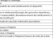 MÉDICAMENT:200 nouveaux déremboursements janvier 2012, n'est qu'un début PLFSS2012