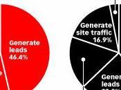 objectif marketing digital BtoB BtoC lead