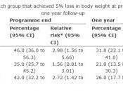 WEIGHT WATCHERS prouve efficacité dans British Medical Journal BMJ.com