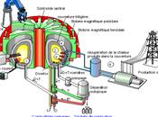 ITER lettre ouverte d'un collectif physiciens