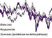 Paradoxe Etats-Unis Royaume sont préférés Zone Euro