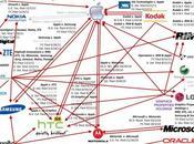 Infographies Guerre brevets, menace fantôme
