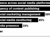 réseaux sociaux pour marketing 2012
