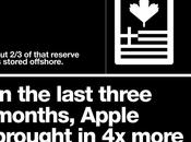 [Infographie] cash...Apple a!!!!