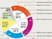 Infographie comment trouver premier emploi