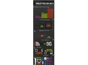 infographie marché tablettes France 2012