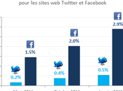[Etude] Facebook Twitter s'affirment plus comme sites affluents