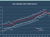 L'espace sous plafond salarial pour 2012