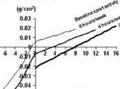 OSTÉOPOROSE masculine: Faire sport pour éviter fractures Journal Bone Mineral Research