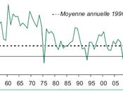 Comment relancer croissance économique France