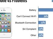 principal défaut l'iPhone
