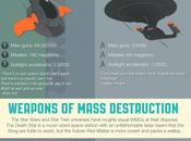 Infographie Star Wars Trek