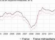 chômage plus haut France depuis près