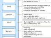 utilise réseaux sociaux Instantané contexte participation