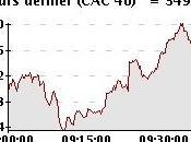 Démarrage hésitant Bourse Paris