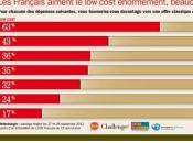 Depuis ans, l'agence spécialiste télé économique, TVLOWCOST, répète cost avenir radieux. nouveau sondage BVA-BFM-CHALLENGES démontre
