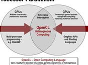 Java supportera OpenCL dans version