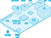 Raspberry GPIO console