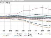 Déséquilibres Transactions Courantes sein Zone euro choc compétitivité demande