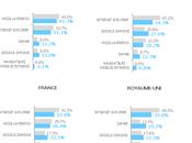 Google chrome passe d'être second navigateur plus utilisé Europe