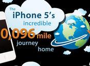 L'iPhone voyage avant d'arriver l'AppleStore