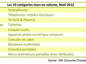 Smartphone cadeau Noël 2012