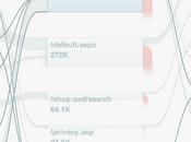 Google Analytics lance nouvel algorythme l'analyse flux navigation