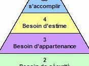 Psychologie pyramide Maslow... classification hiérarchique besoins humains