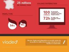 Panorama réseaux sociaux 2012 infographie