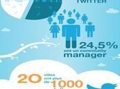 Etude Twitter grandes villes