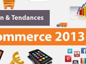 Situation tendances e-commerce 2013
